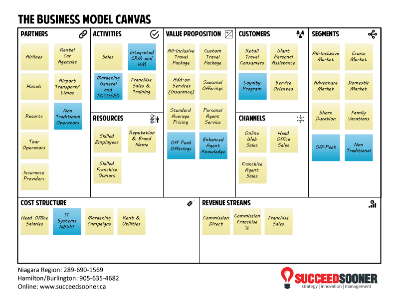 More about the Business Model Canvas