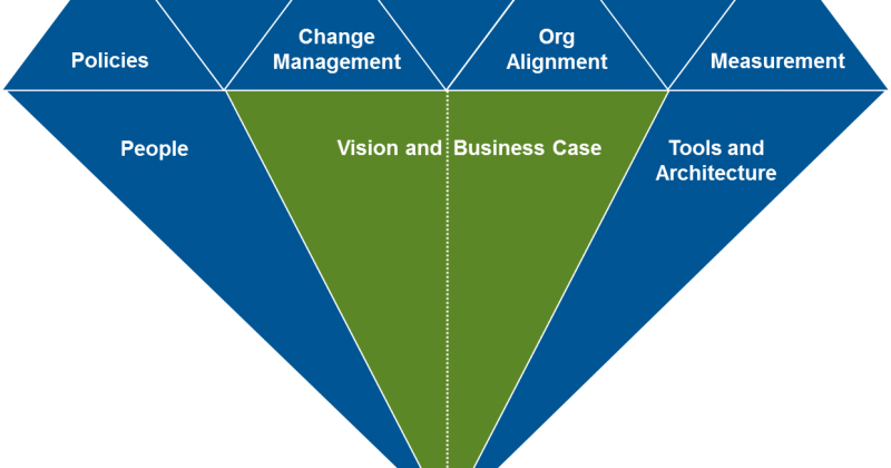Simplify Alignment with Framework Thinking